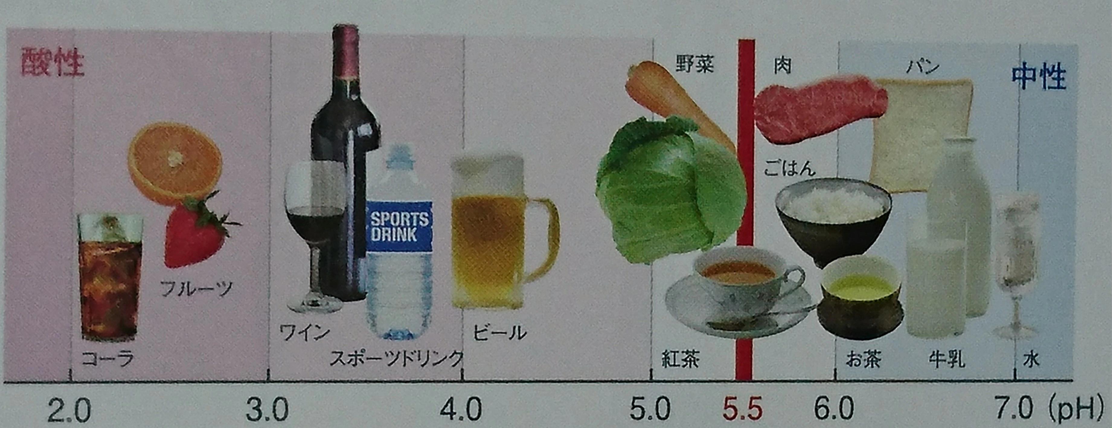 酸性度の高い食事や飲み物の頻繁な摂取