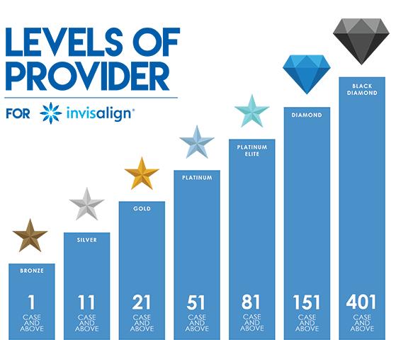 インビザラインプロバイダー レベル表